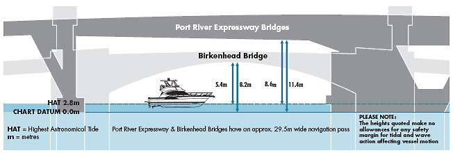 Port River Expressway bridge: 8.6 metres clearance at Highest Astronomical Tide, 11.4 metres at low tide. Birkinhead bridge: 5.4 metres clearance at Highest Astronomical Tide, 8.2 metres at low tide. Port River Expressway and Birkinhead bridges have an approximately 29.5 metre wide navigational pass. Please note, the heights quoted make no allowances for any safety margin for tidal and wave action affecting vessel motion.