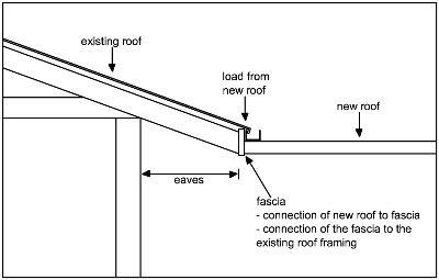 Sa gov au risks attaching verandahs or carports for Skillion roof definition