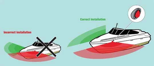 Side lights showing starboard as green and port as red, boat on the left is incorrect installation with lights not fully visible for the full 112.5 degree arc