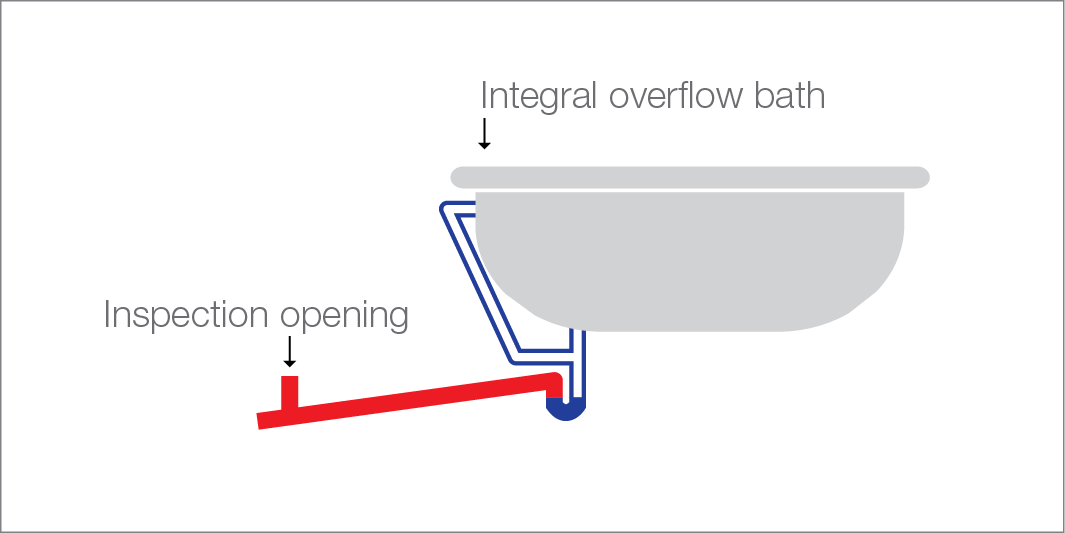 Illustration of bath waste discharging to a sanitary drain in accordance with AS/NZS 3500.2:2003 Appendix D – DN 40/50mm bath trap and DN 65mm discharge pipe connecting to a vented drain (if the bath plug and washer does not have a removable type grate for cleaning purposes, an inspection riser needs to be installed on the discharge pipe and shall be raised to surface)