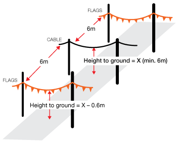 Diagram showing that cables crossing roadways must have warning flags installed six metres either side of the cable, set at a height that is at least 600 millimetres lower than the cable, and six meters away from the cable on either side