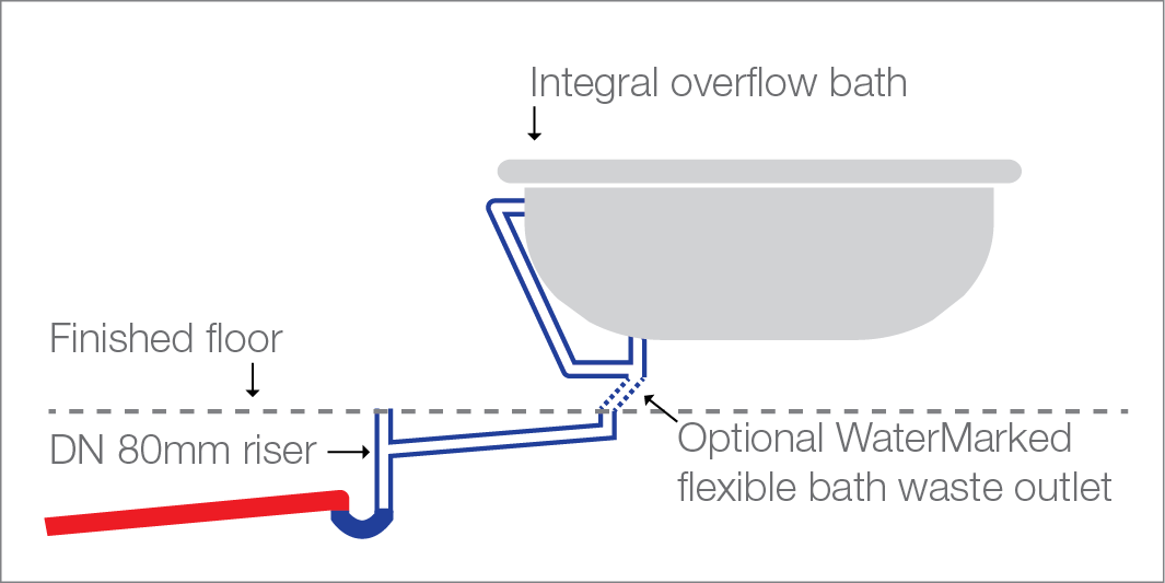 Illustration of bath waste discharging to a floor waste gully located in bathroom floor in accordance AS/NZS 3500.2:2003 Appendix D – DN 40/50mm bath waste connecting to a 80x65mm floor waste gully located in the bathroom floor (optional flexible connector must have grade and not hold water). The floor is not required to drain to the floor waste gully if integral overflows are incorporated in all vessels within the designated wet area