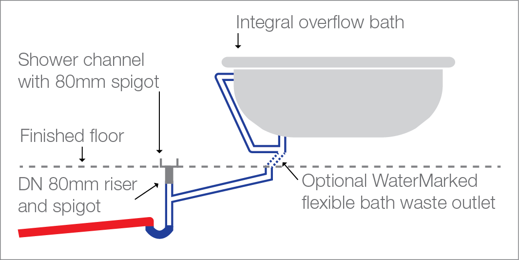 Illustration of bath waste discharging to a floor waste gully connected to a shower channel in accordance with AS/NZS 3500.2:2003 Clause 4.6.7.6 – floor waste gullies shall be installed with an accessible removable grate and have a riser of not less than DN80 to finished surface level. Where the sole function of the floor waste gully is to dispose of water spillage and wash-down water, a minimum DN50 riser may be used