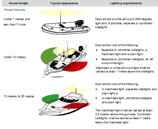 Power vessel lighting requirements, under 7 metres must show a white allround light and if possible separate or combines sidelights. Under 12 metres should show either separate or combined side lights a mast light and a sern light or separate or combined sidelights and an all round white light . Boats that are 12 to 20 metres must have either a masthead light, separate side lights and a stern light or a masthead light. combined sidelights and stern light . The masthead light shall be carried at least 2.5 metres above the gunwale. Combined sidelights shall be carried at least one metre below the masthead light.