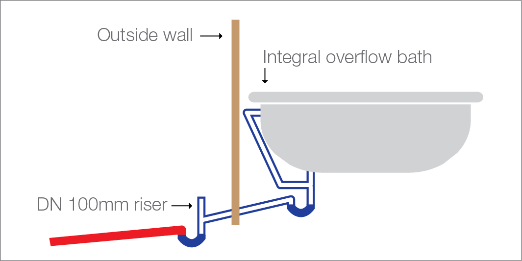 Diagram of a bathtub with inbuilt overflow protection plumbed into a 40/50mm diameter bath trap. The pipe is plumbed to an outside sanitary pipe with a grade that ensures it does not hold water. A 100mm diameter riser pipe is installed on the outdoor connection to the sanitary pipe.