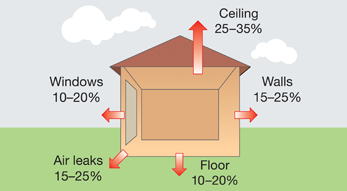 Diagram showing typical heat loss in winter from an uninsulated home. Ceiling 25-35%, Walls 10-20%, Floor 10-20%, Air leaks 15-25%, Windows 11-20%.