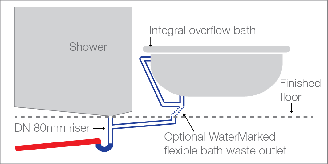 Illustration of bath waste discharging to floor waste gully in shower compartment in accordance with AS/NZS 3500.2:2003 Appendix D – DN 40/50mm bath waste connecting to a 80x65mm shower floor waste gully (optional bath flexible connector must have grade and not hold water).