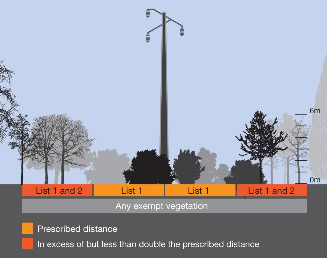 Planting prescribed distances for bare conductors in bushfire risk areas