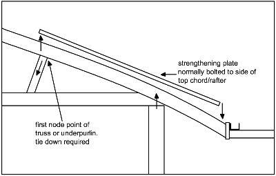 a side view of roof framing showing the first point of tie down on an underpurlin or truss.  it also shows a strengthening plate that is normally bolted to the side of the top chord/rafter