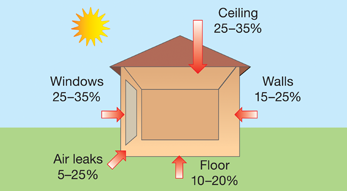 Diagram showing typical heat gain in summer for an uninsulated home. Ceiling 25-35%, Walls 15-25%, Floor 10-20%, Air leaks 5-15%, Windows 25-35%.
