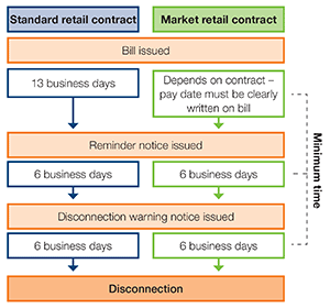 Energy retailers must follow a series of minimum timeframes before your energy can be disconnected. If you are on a standard retail contract, the retailer must give you 13 business days to finalise your account before issuing a reminder notice. If you are on a market retail contract, the retailer must clearly state on the bill how many days you have to finalise your account before issuing a reminder notice. Once your retailer issues a reminder notice, they must then give you a further six business days to finalise your account before issuing a disconnection warning notice. They must finally give you another six business days to finalise your account before disconnecting your energy service.