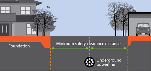 Diagram of safe clearance distances for underground powerlines
