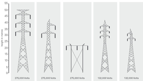 types of transmission towers pdf