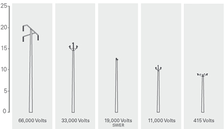 Common stobie poles in South Australia are 66,000 volts, 33,000 volts, 19,000 volts, 11,000 volts and 415 volts.