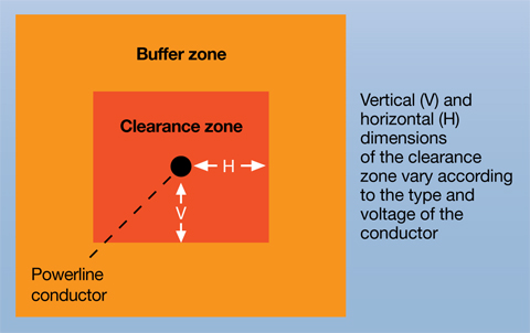 Vertical and horizontal dimensions of the clearance zone vary according to the type and voltage of the conductor